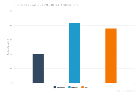 Highest Education Level of Data Scientists