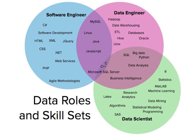 Data Scientists, Data Engineers, Software Engineers: The Difference
