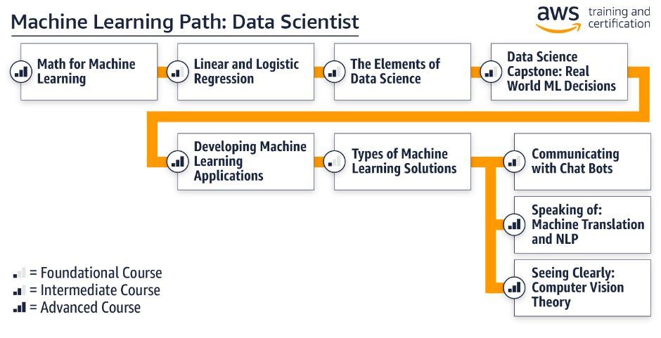 AWS Data Science Certification Path