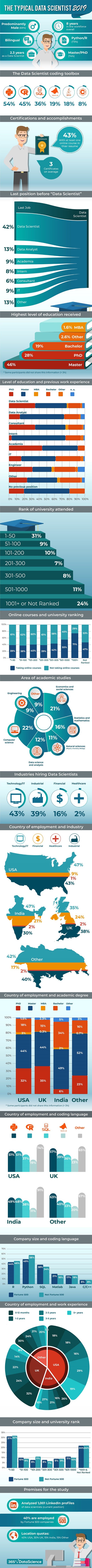 typical data scientist 2019 infographic