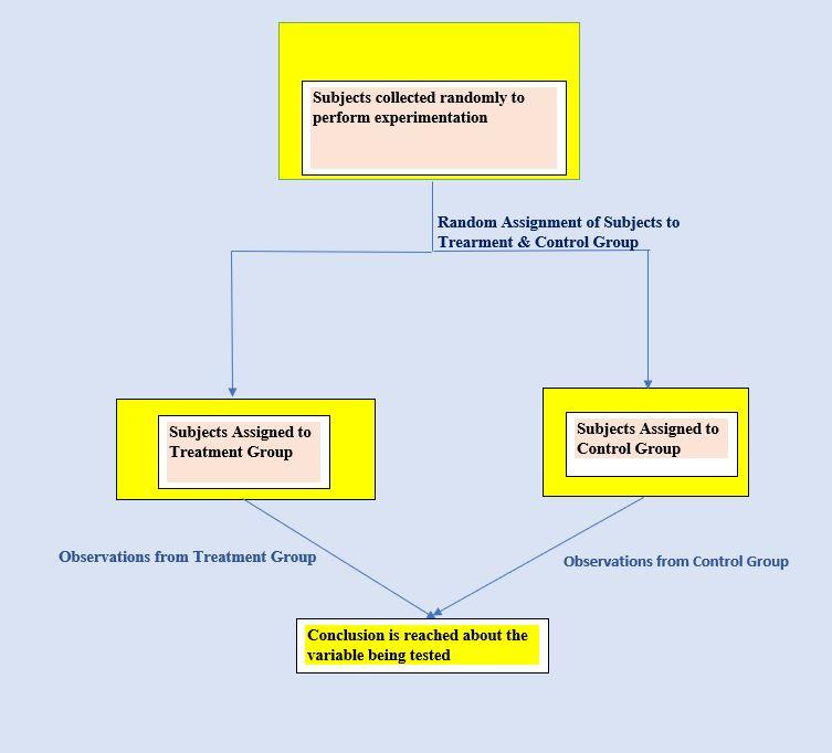 Methods of Study Design – Experiments